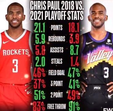 你覺得哪一年更強?保羅2018年和今年季後賽數據對比!